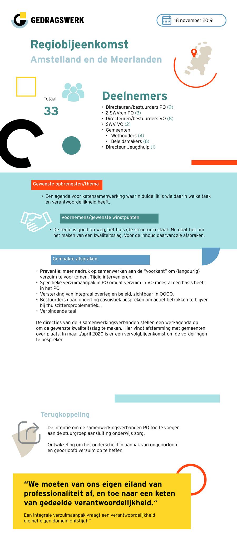 Infographic Amstelland en de Meerlanden 18-11-2019